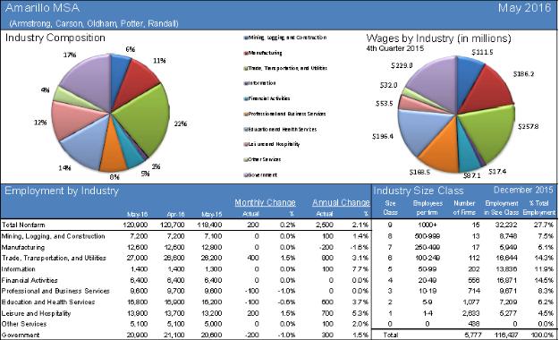 Amarillo-unemployment2.png