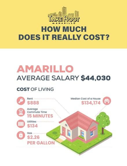 Cost of Living Amarillo Texas