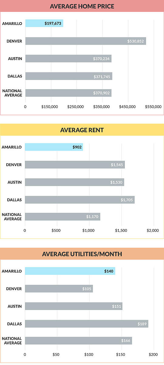 amarillo-get-more-blog-housing-charts-1
