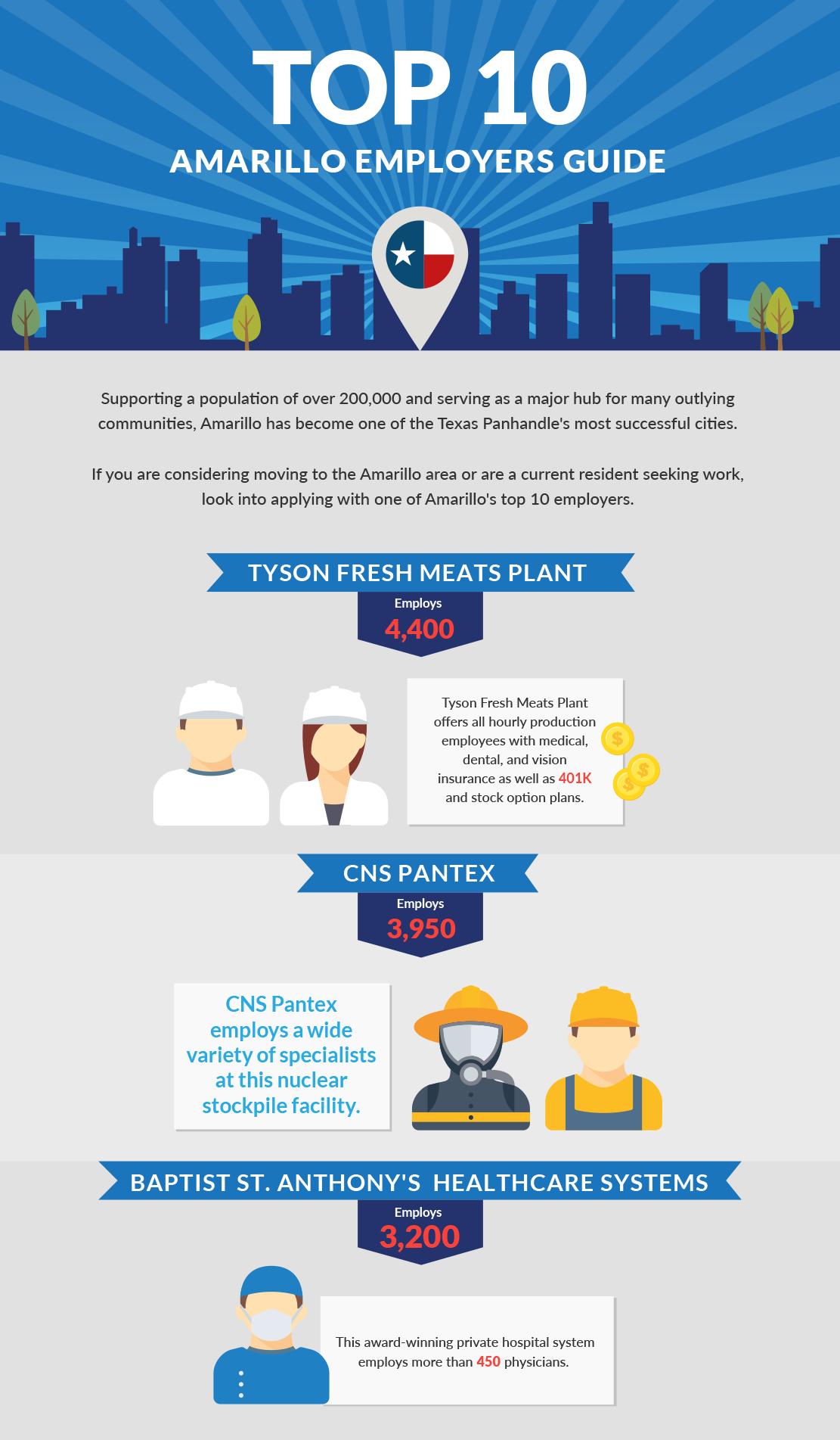 amarillo top 10 employers